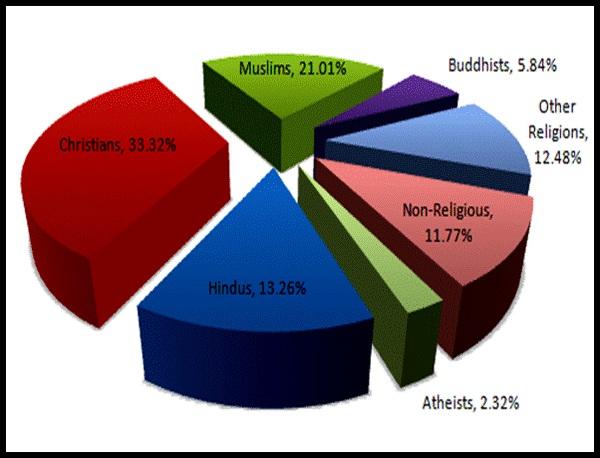 Religionsoftheworld - How many hindus in the world